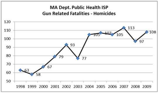 Unsolved Gun Violence – Survive and Thrive
