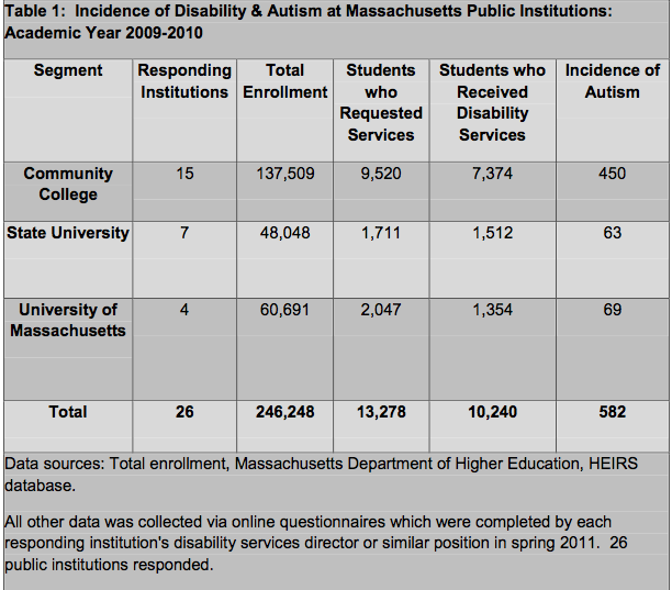 Incidence of Autism At MA Public Institutions