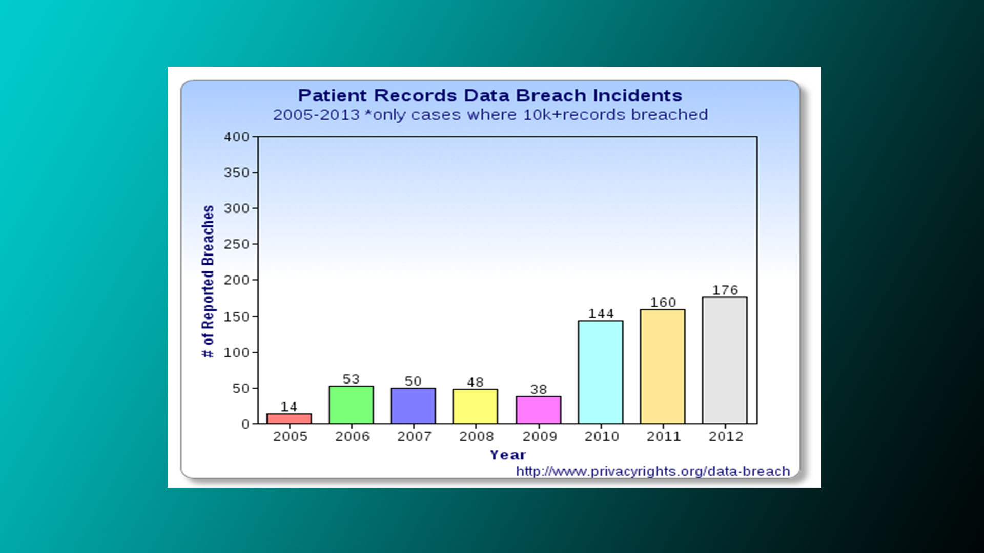 Reports of patient health record data breaches have increased steadily since 2005