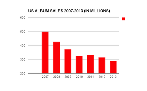US_ALBUM_SALES_07_TO_13