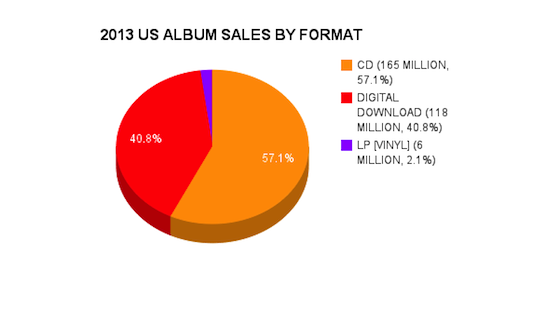 US_ALBUM_SALES_BY_FORMAT