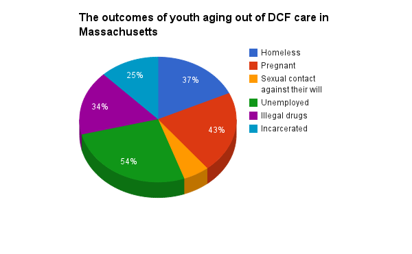 The outcomes of youth aging out of DCF care