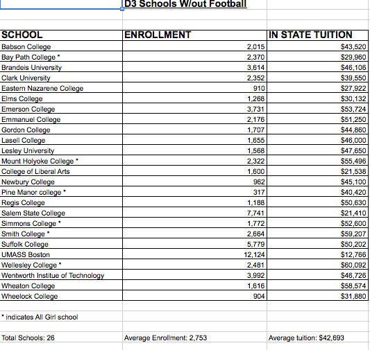 This chart lists all of the Massachusetts schools with Division 3 sports but not football.