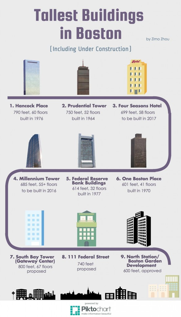 Tallest Buildings in Boston