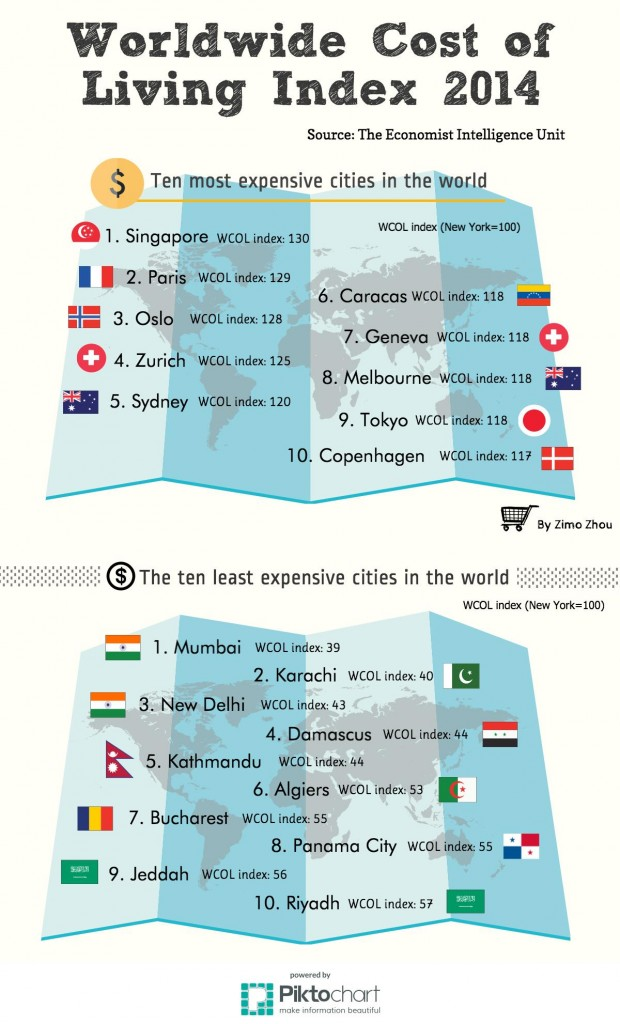 Worldwide Cost of Living