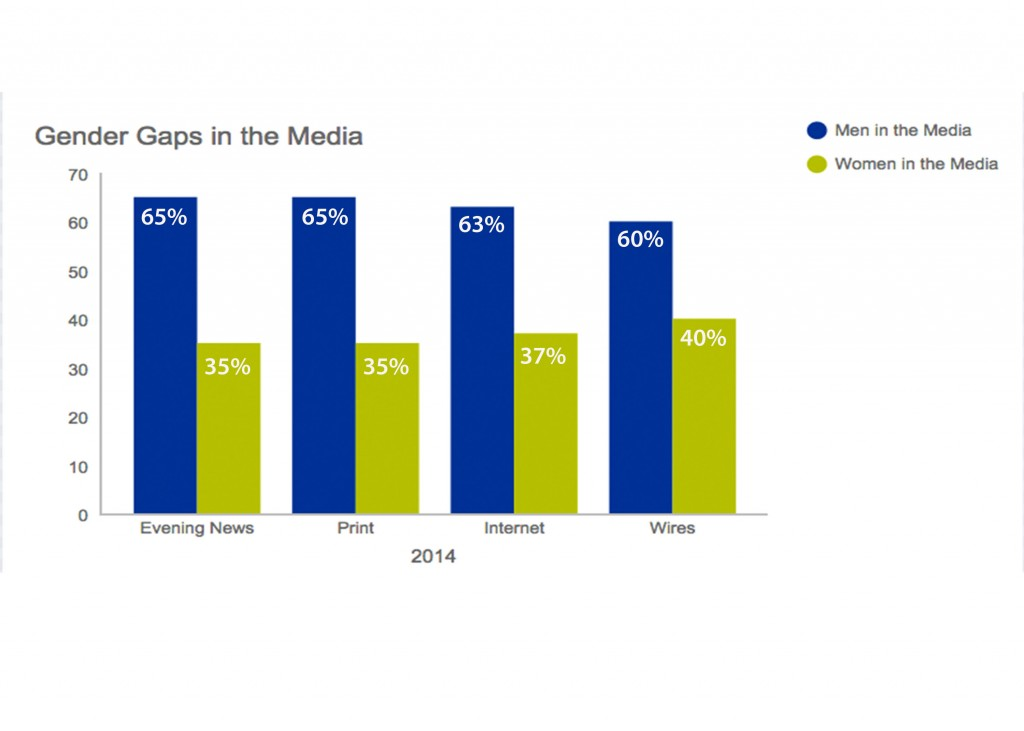 Gender Gaps in the Media