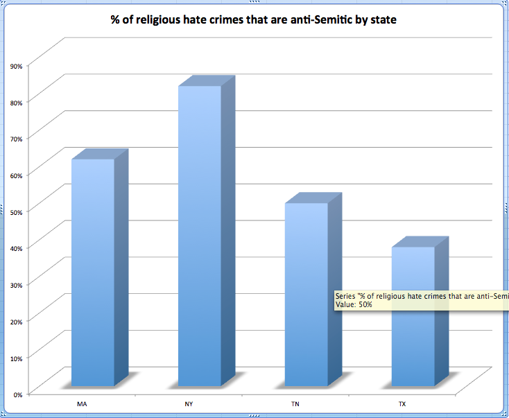 Hate Crime Data 3