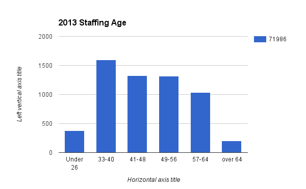 "Source: Boston Public School ""2013 - 2014 Staffing Age Report"""
