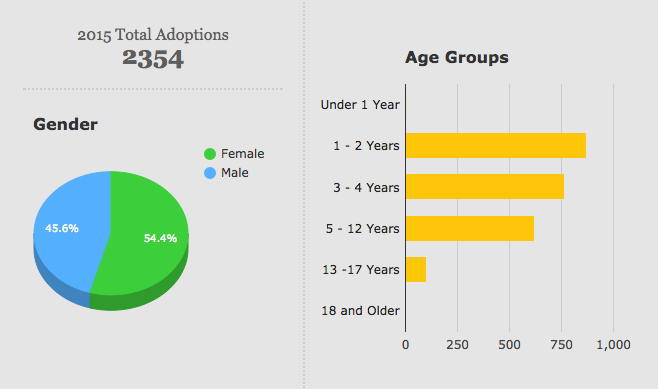 gender structure of Chinese in 2015.
