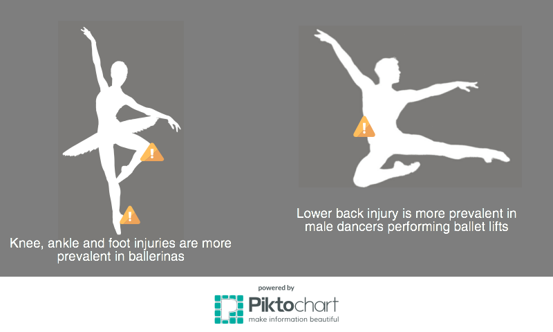 Most common dance injuries in male and female ballet dancers