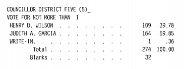 Judith Garcia results