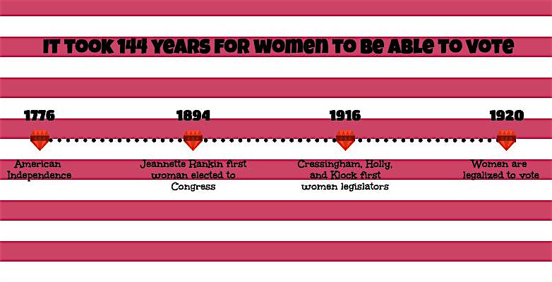 Since the U.S. gained independence in 1776, it took 144 years before women were allowed to vote by law.